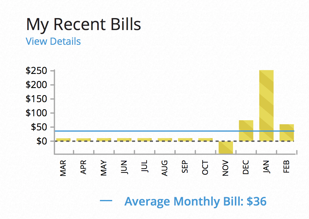 One Year with solar panels - our actual electric bills via Charleston Crafted